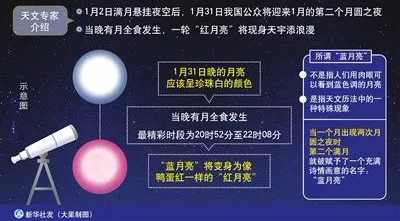 """""""三种月亮""""即将奇特上演郑永春研究员解读"""