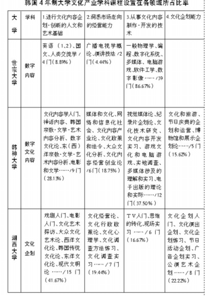 韩国文化产业学科建设述略