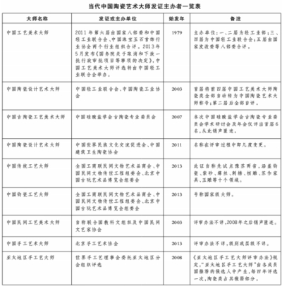 """""""大师""""岂能制造? - 中原陶瓷学 - 中原陶瓷学"""