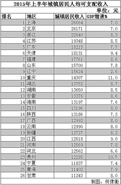 石家庄gdp排名最高是哪一年_河北省一季度GDP 石家庄增量第一,秦皇岛增速最高